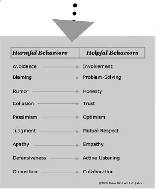 Harmful-Helpful Behaviors
