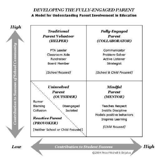 Engaged Parent Model